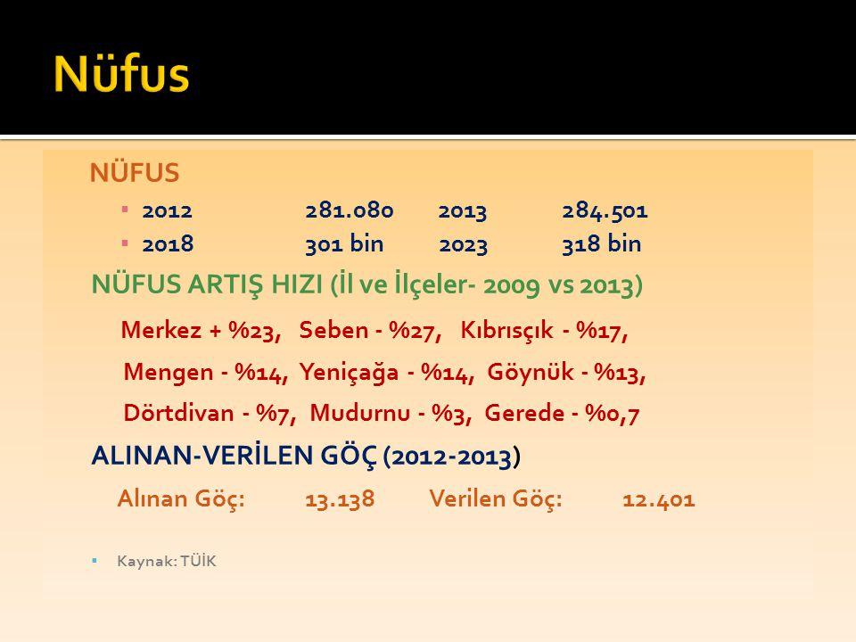 Nüfus Alınan Göç: 13.138 Verilen Göç: 12.401 NÜFUS