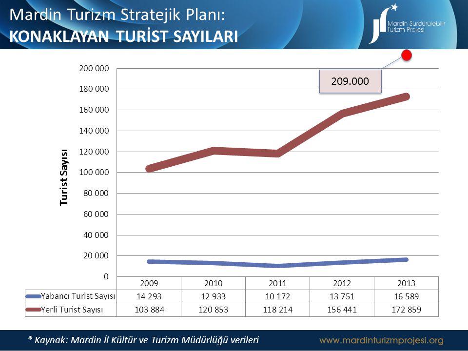 Mardin Turizm Stratejik Planı: KONAKLAYAN TURİST SAYILARI
