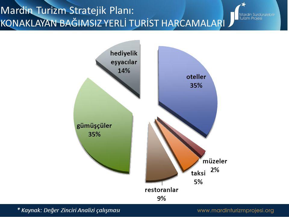 Mardin Turizm Stratejik Planı: