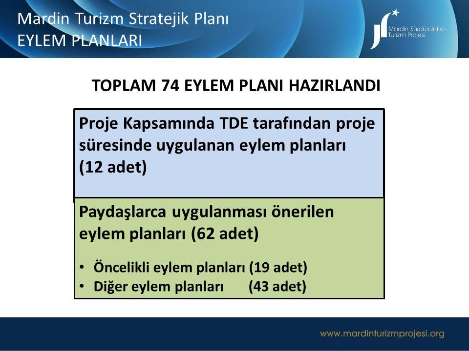 TOPLAM 74 EYLEM PLANI HAZIRLANDI