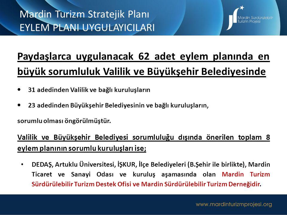 Mardin Turizm Stratejik Planı EYLEM PLANI UYGULAYICILARI