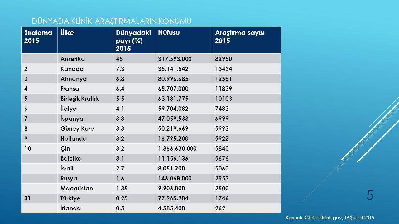 Kaynak: ClinicalTrials.gov, 16 Şubat 2015
