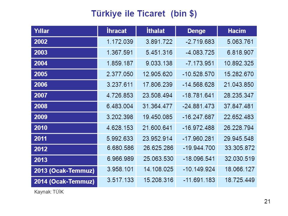 Türkiye ile Ticaret (bin $)