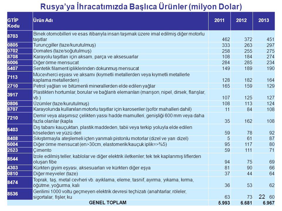 Rusya'ya İhracatımızda Başlıca Ürünler (milyon Dolar)