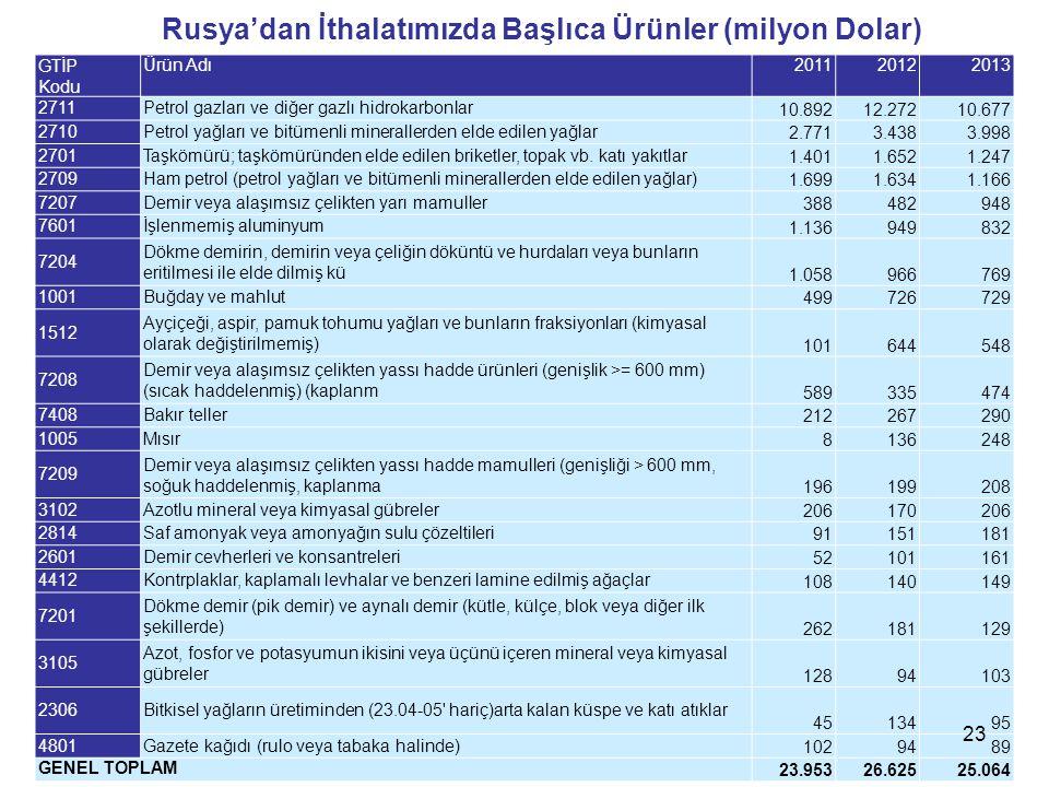 Rusya'dan İthalatımızda Başlıca Ürünler (milyon Dolar)
