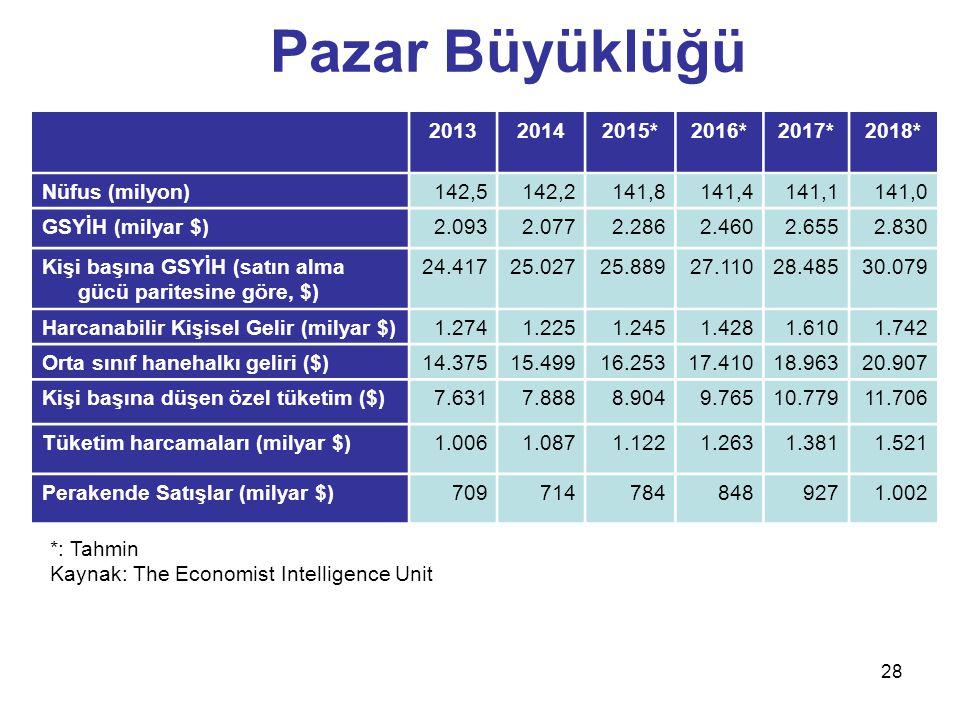 Pazar Büyüklüğü 2013 2014 2015* 2016* 2017* 2018* Nüfus (milyon) 142,5