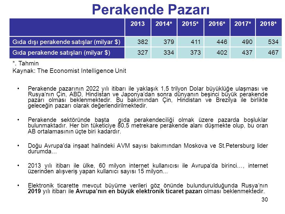 Perakende Pazarı 2013 2014* 2015* 2016* 2017* 2018*