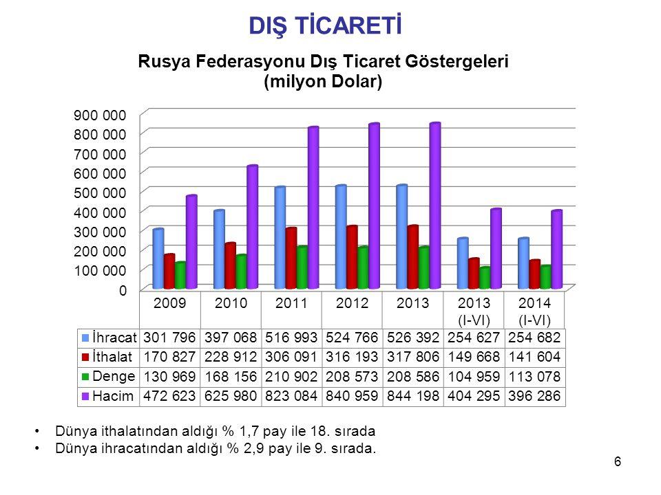 DIŞ TİCARETİ Dünya ithalatından aldığı % 1,7 pay ile 18. sırada