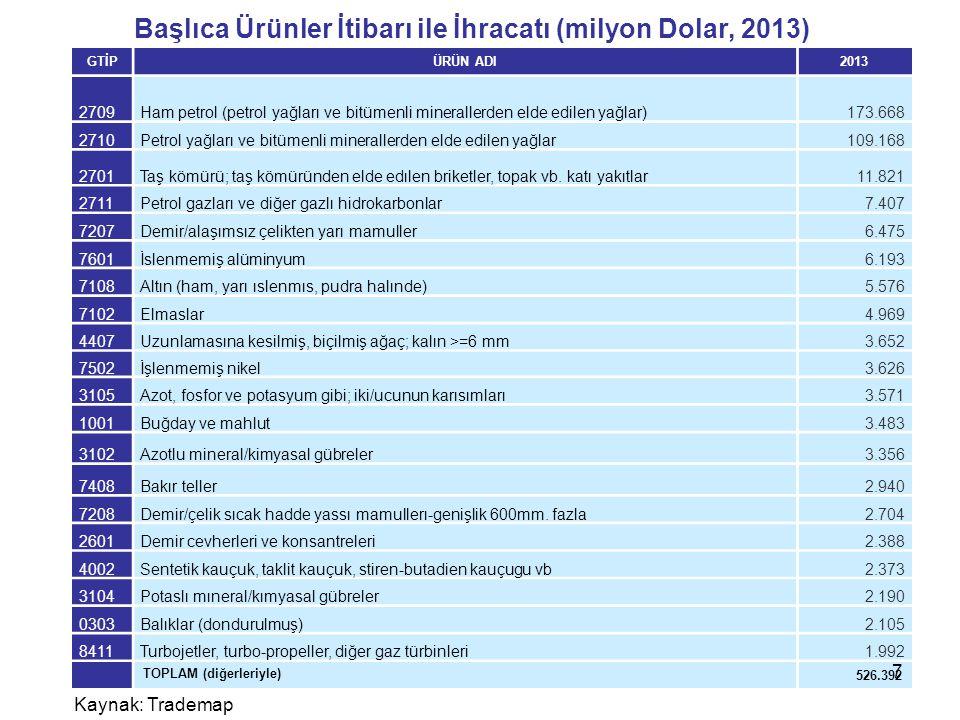 Başlıca Ürünler İtibarı ile İhracatı (milyon Dolar, 2013)
