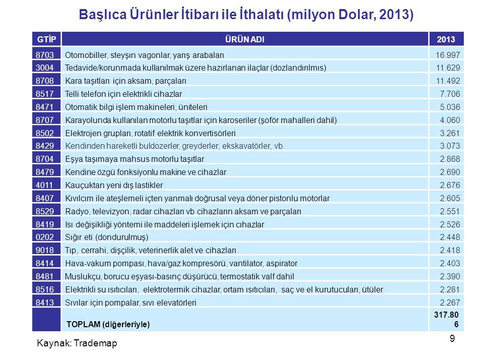 Başlıca Ürünler İtibarı ile İthalatı (milyon Dolar, 2013)