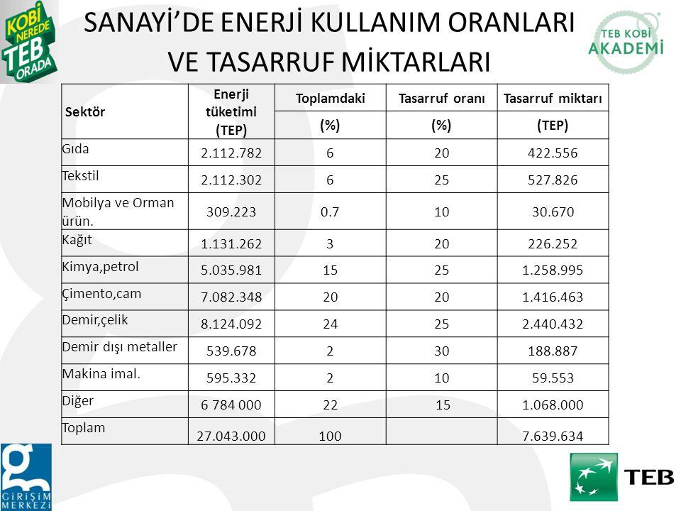 SANAYİ'DE ENERJİ KULLANIM ORANLARI VE TASARRUF MİKTARLARI