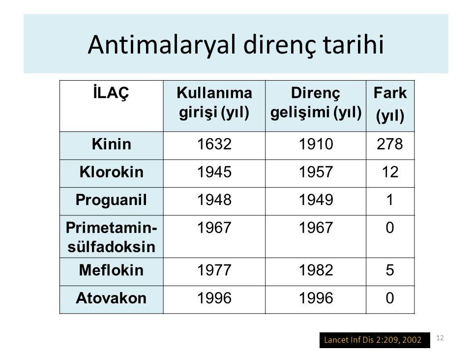 Antimalaryal direnç tarihi