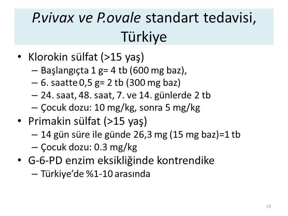P.vivax ve P.ovale standart tedavisi, Türkiye