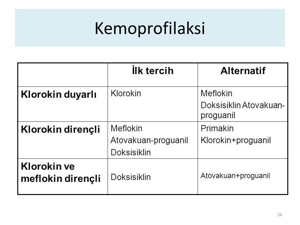 Kemoprofilaksi İlk tercih Alternatif Klorokin duyarlı