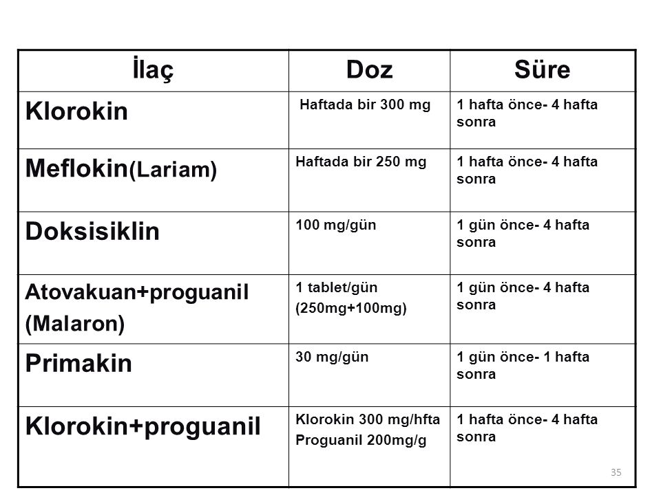 İlaç Doz Süre Klorokin Meflokin(Lariam) Doksisiklin Primakin