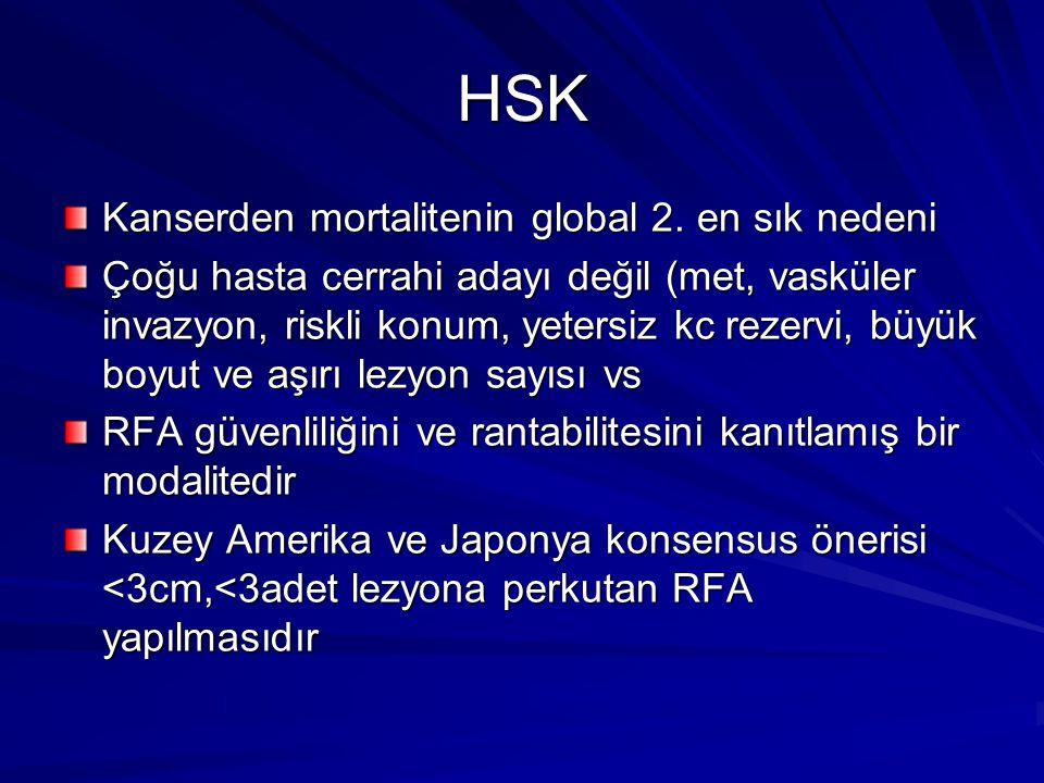 HSK Kanserden mortalitenin global 2. en sık nedeni