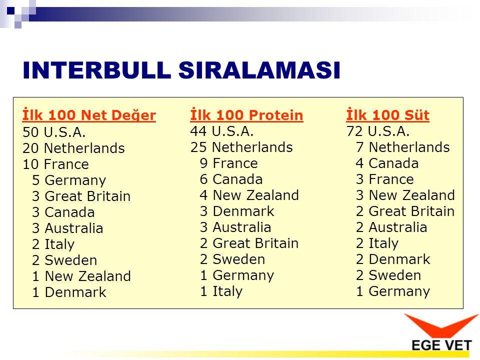 INTERBULL SIRALAMASI İlk 100 Net Değer 50 U.S.A. 20 Netherlands