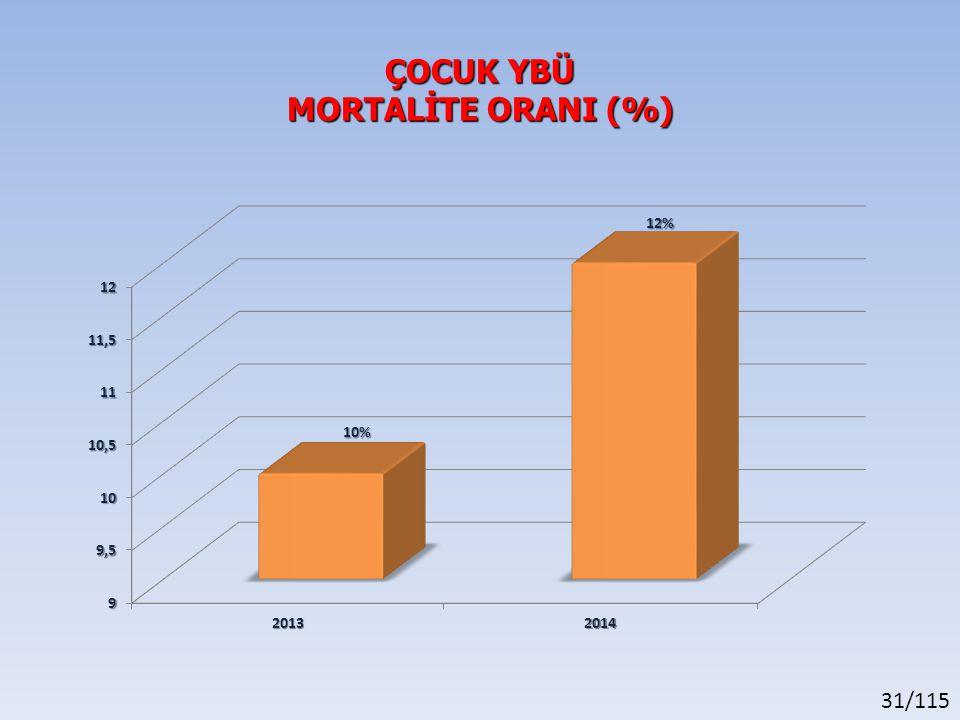 ÇOCUK YBÜ MORTALİTE ORANI (%)