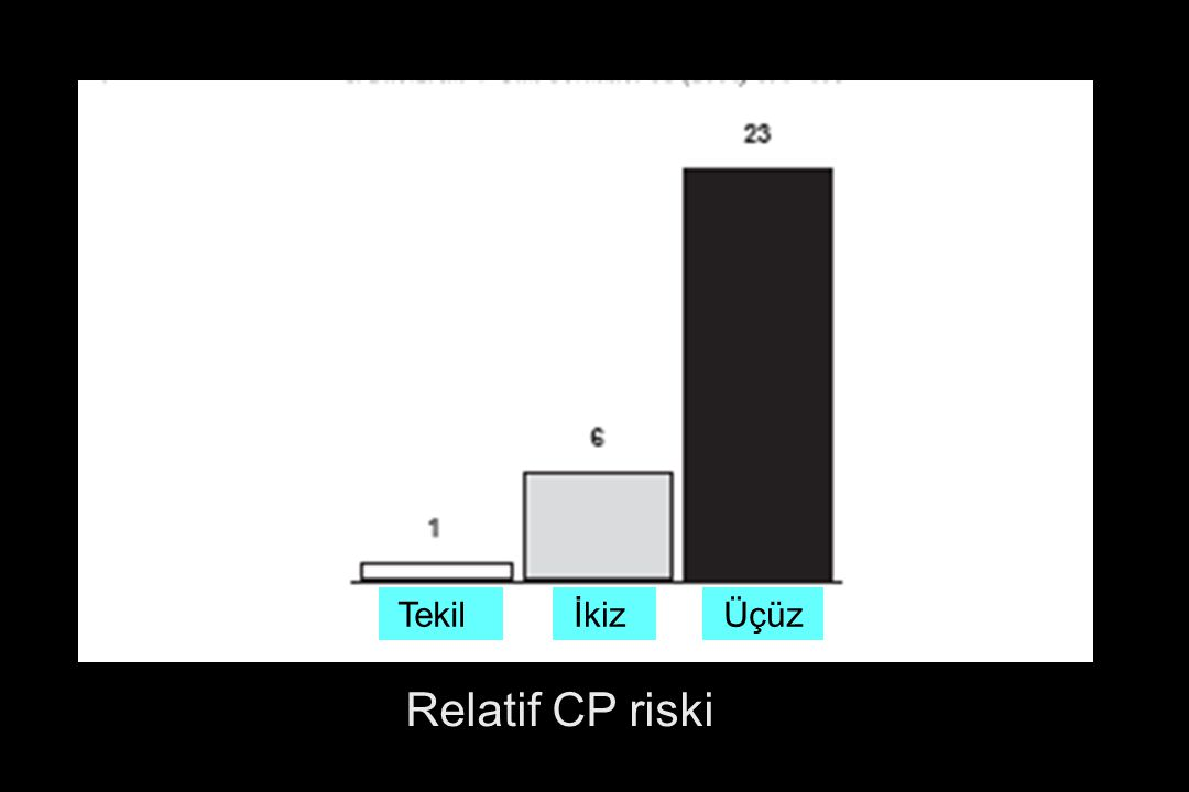 Tekil İkiz Üçüz Relatif CP riski