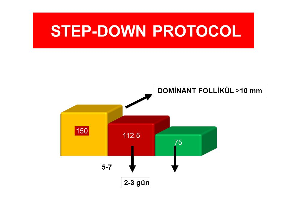 STEP-DOWN PROTOCOL DOMİNANT FOLLİKÜL >10 mm 5-7 2-3 gün
