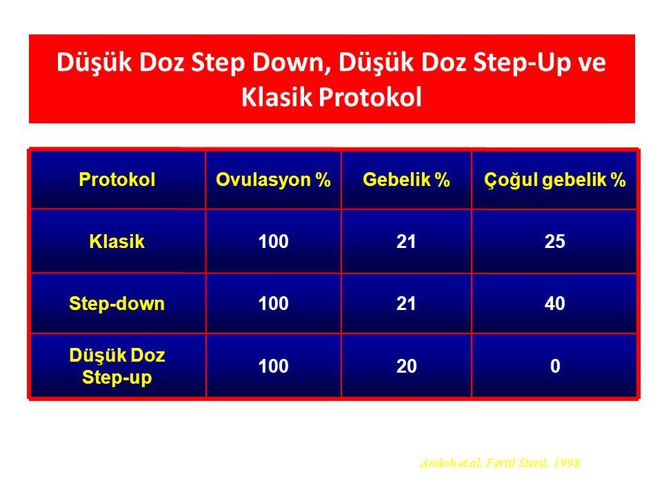 Düşük Doz Step Down, Düşük Doz Step-Up ve Klasik Protokol