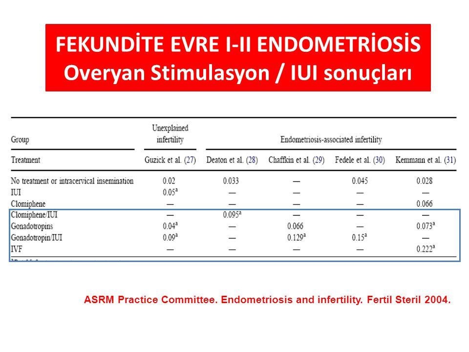 FEKUNDİTE EVRE I-II ENDOMETRİOSİS Overyan Stimulasyon / IUI sonuçları