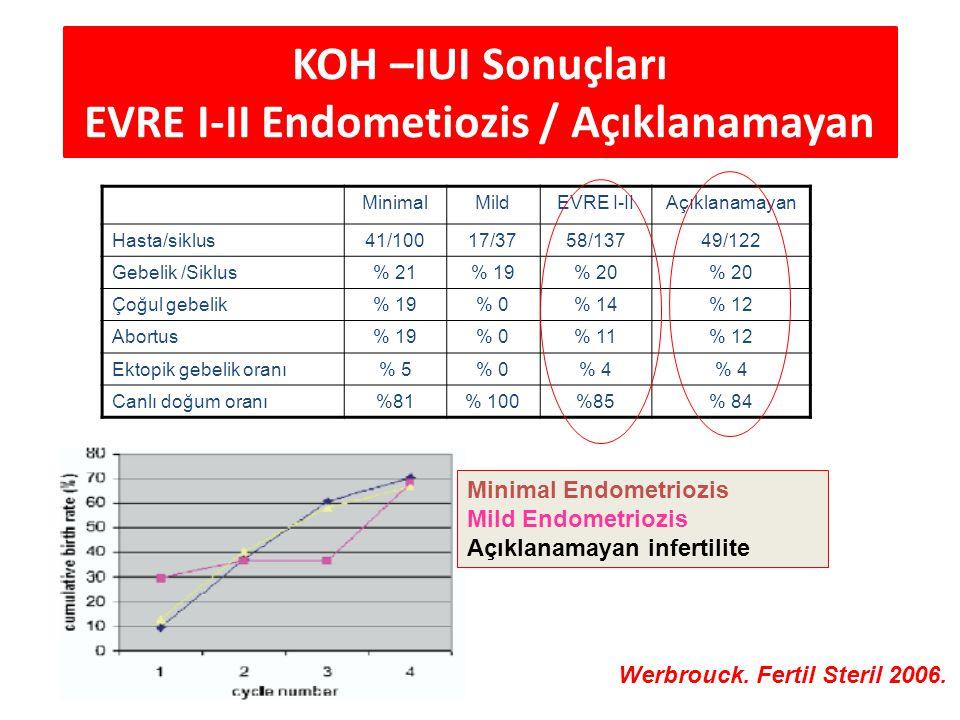 KOH –IUI Sonuçları EVRE I-II Endometiozis / Açıklanamayan