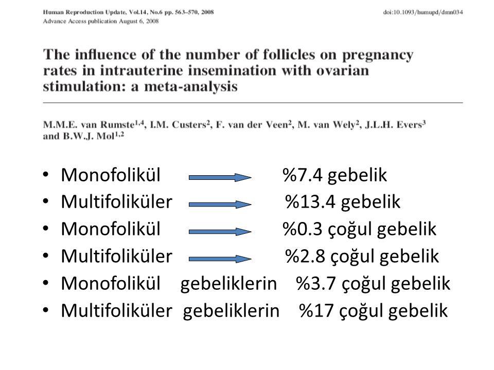 Monofolikül %7.4 gebelik Multifoliküler %13.4 gebelik.