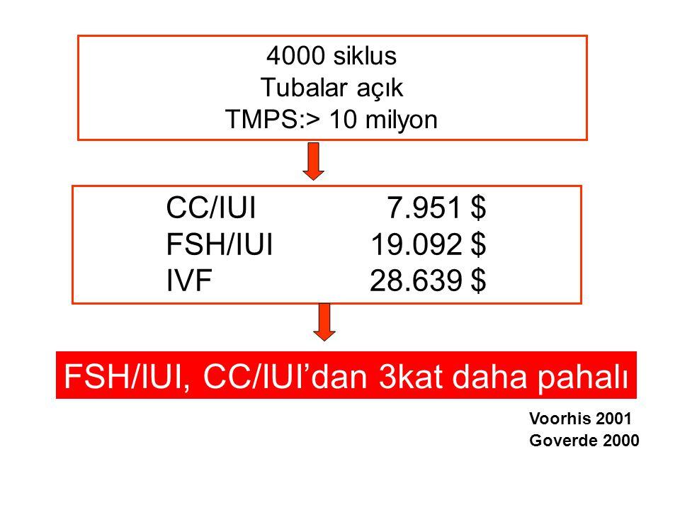 FSH/IUI, CC/IUI'dan 3kat daha pahalı