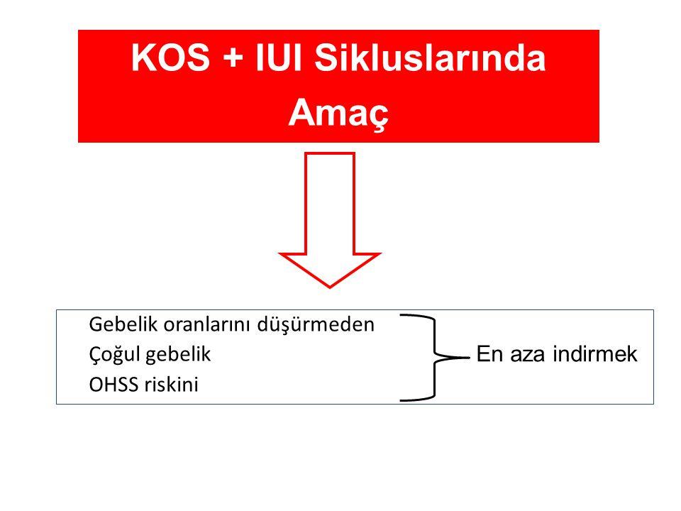 KOS + IUI Sikluslarında