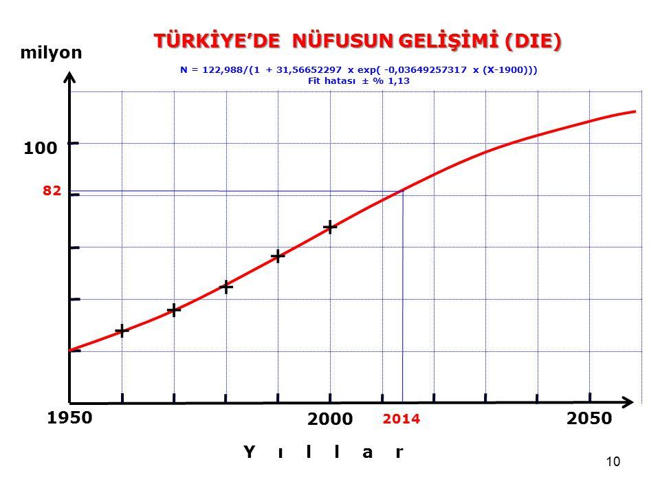TÜRKİYE'DE NÜFUSUN GELİŞİMİ (DIE)