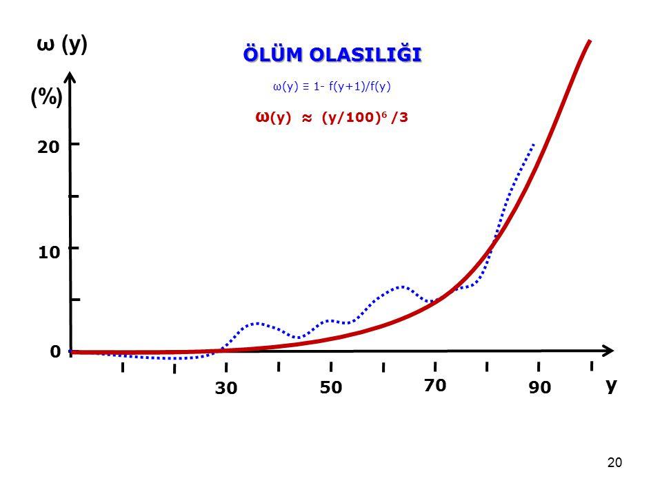 ω (y) (%) ÖLÜM OLASILIĞI y ω(y) ≈ (y/100)6 /3 20 10 30 50 70 90