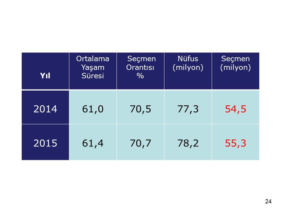 Yıl Ortalama. Yaşam. Süresi. Seçmen. Orantısı. % Nüfus. (milyon) 2014. 61,0. 70,5. 77,3.