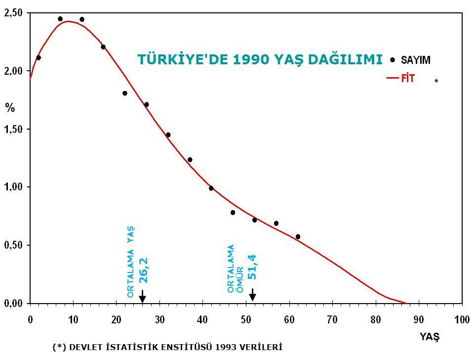 TÜRKİYE DE 1990 YAŞ DAĞILIMI
