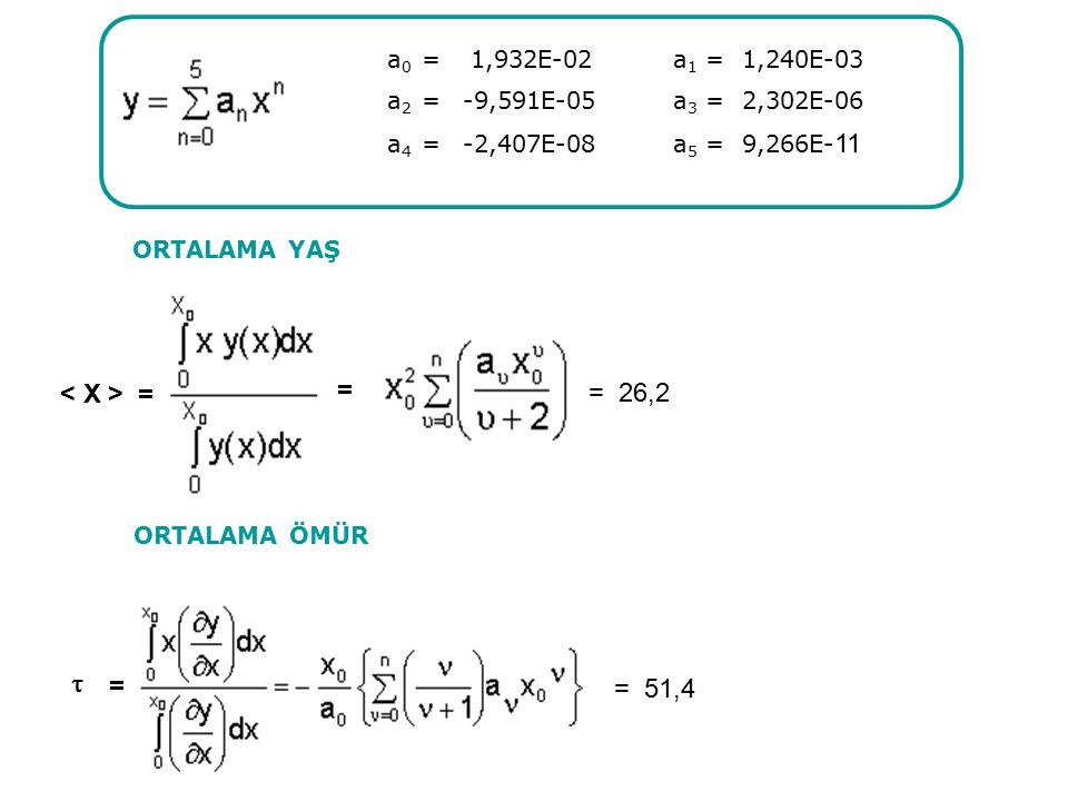 a0 = 1,932E-02 a1 = 1,240E-03 < X > = = = 26,2  = = 51,4