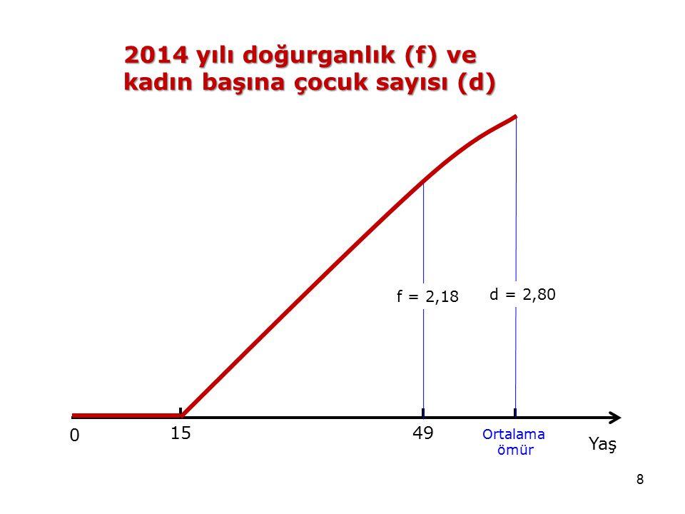 2014 yılı doğurganlık (f) ve kadın başına çocuk sayısı (d)