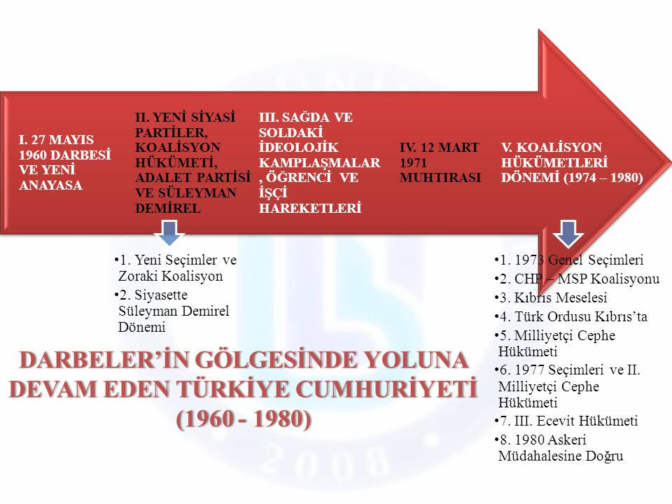 1. 1973 Genel Seçimleri 2. CHP – MSP Koalisyonu. 3. Kıbrıs Meselesi. 4. Türk Ordusu Kıbrıs'ta. 5. Milliyetçi Cephe Hükümeti.