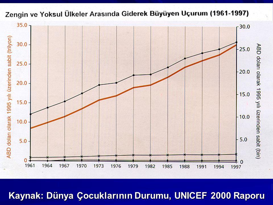 Kaynak: Dünya Çocuklarının Durumu, UNICEF 2000 Raporu