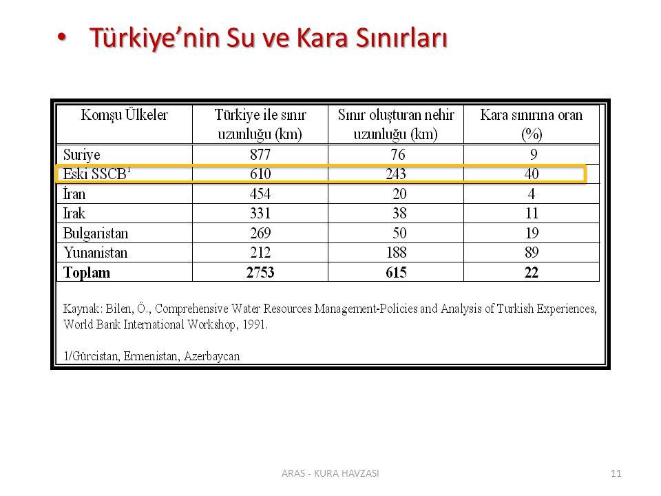 Türkiye'nin Su ve Kara Sınırları