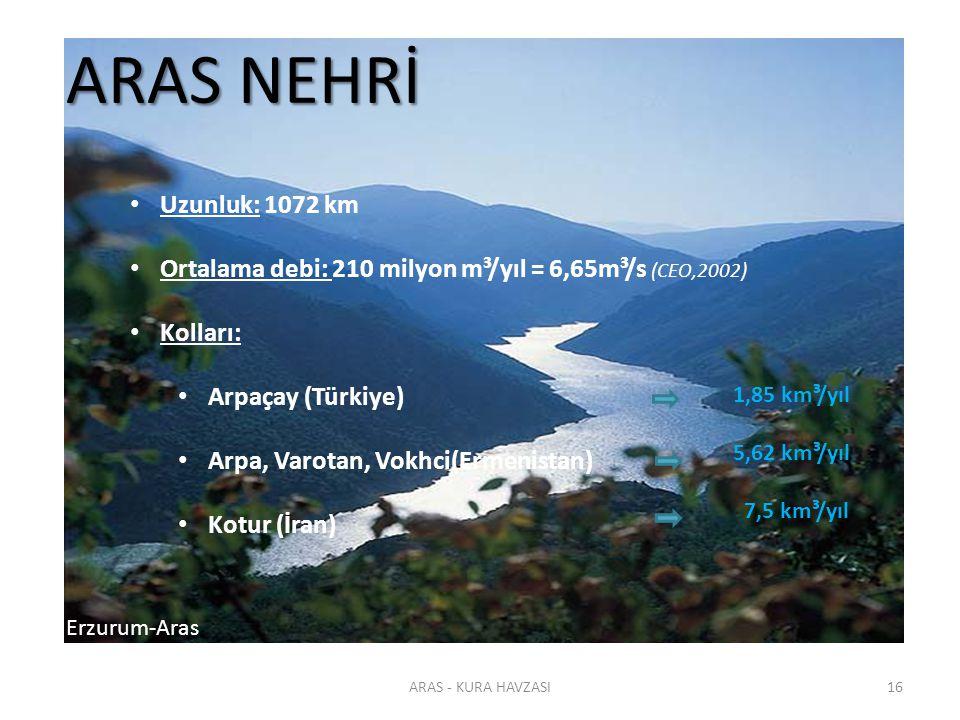 ARAS NEHRİ Uzunluk: 1072 km. Ortalama debi: 210 milyon m³/yıl = 6,65m³/s (CEO,2002) Kolları: Arpaçay (Türkiye)