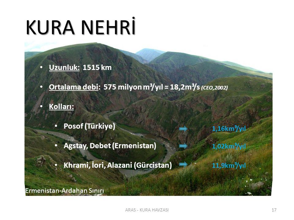 KURA NEHRİ Uzunluk: 1515 km. Ortalama debi: 575 milyon m³/yıl = 18,2m³/s (CEO,2002) Kolları: Posof (Türkiye)