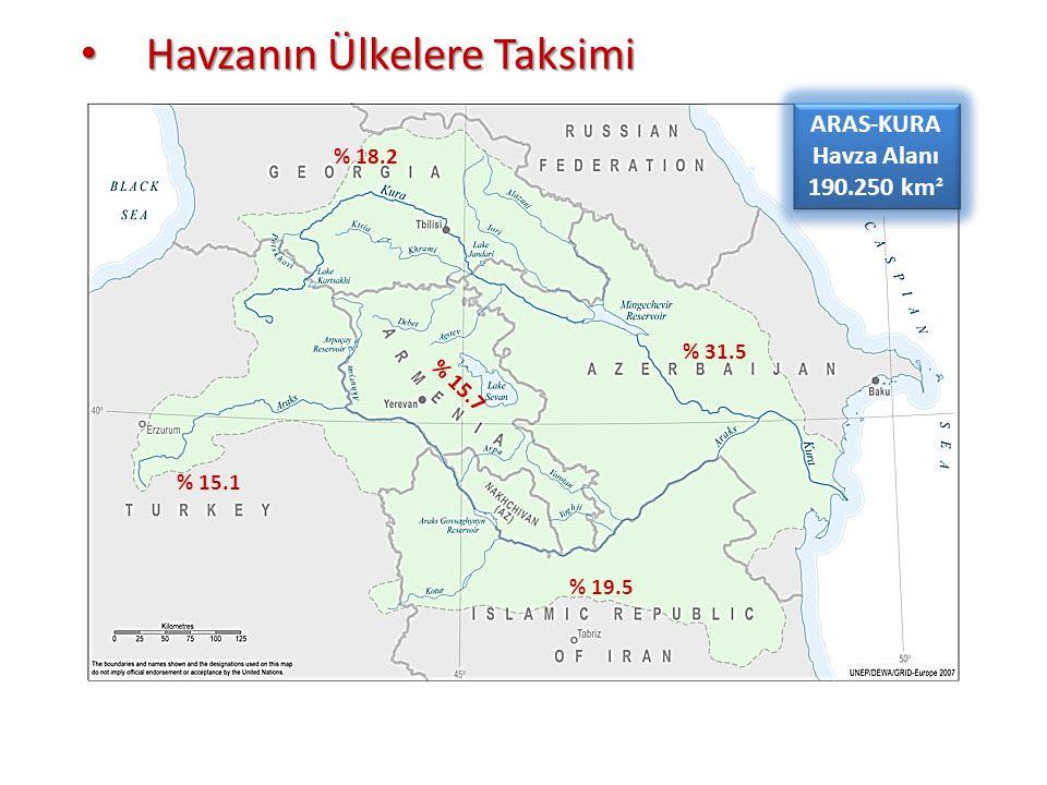 Havzanın Ülkelere Taksimi