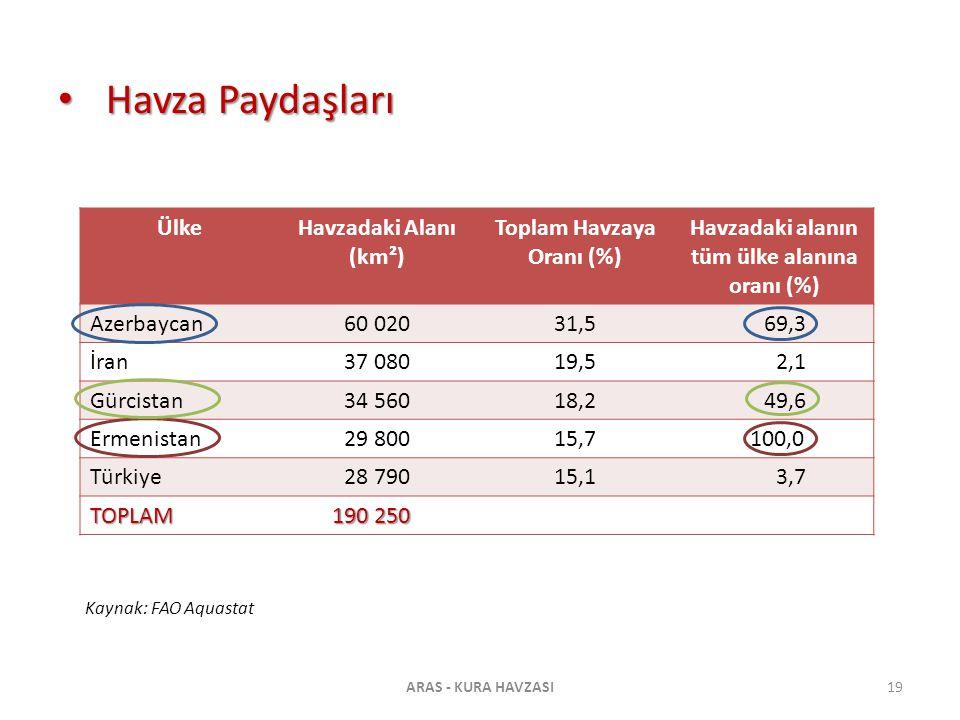 Toplam Havzaya Oranı (%) Havzadaki alanın tüm ülke alanına oranı (%)