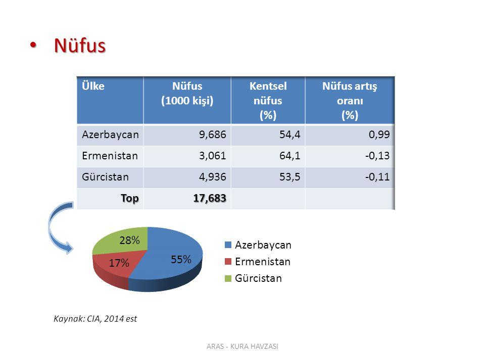 Nüfus Ülke Nüfus (1000 kişi) Kentsel nüfus (%) Nüfus artış oranı