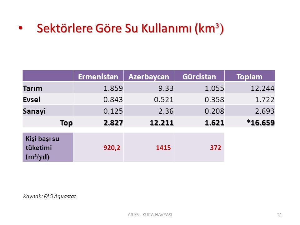 Sektörlere Göre Su Kullanımı (km³)