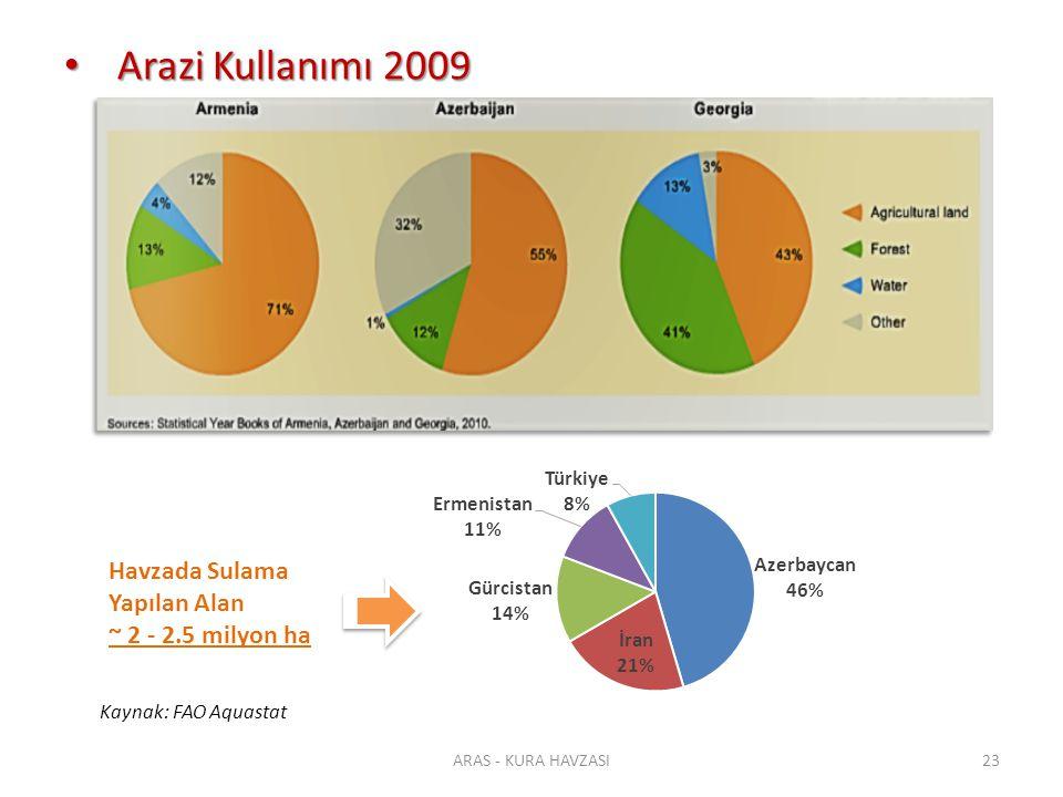 Arazi Kullanımı 2009 Havzada Sulama Yapılan Alan ~ 2 - 2.5 milyon ha