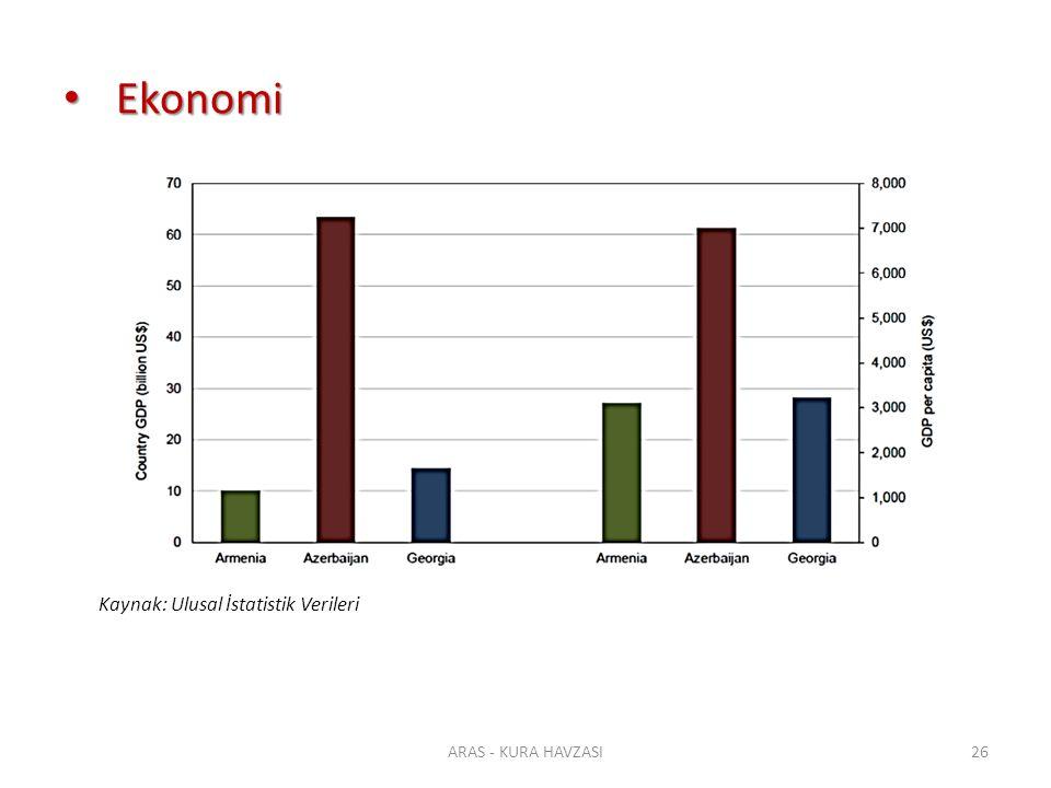 Ekonomi Kaynak: Ulusal İstatistik Verileri ARAS - KURA HAVZASI