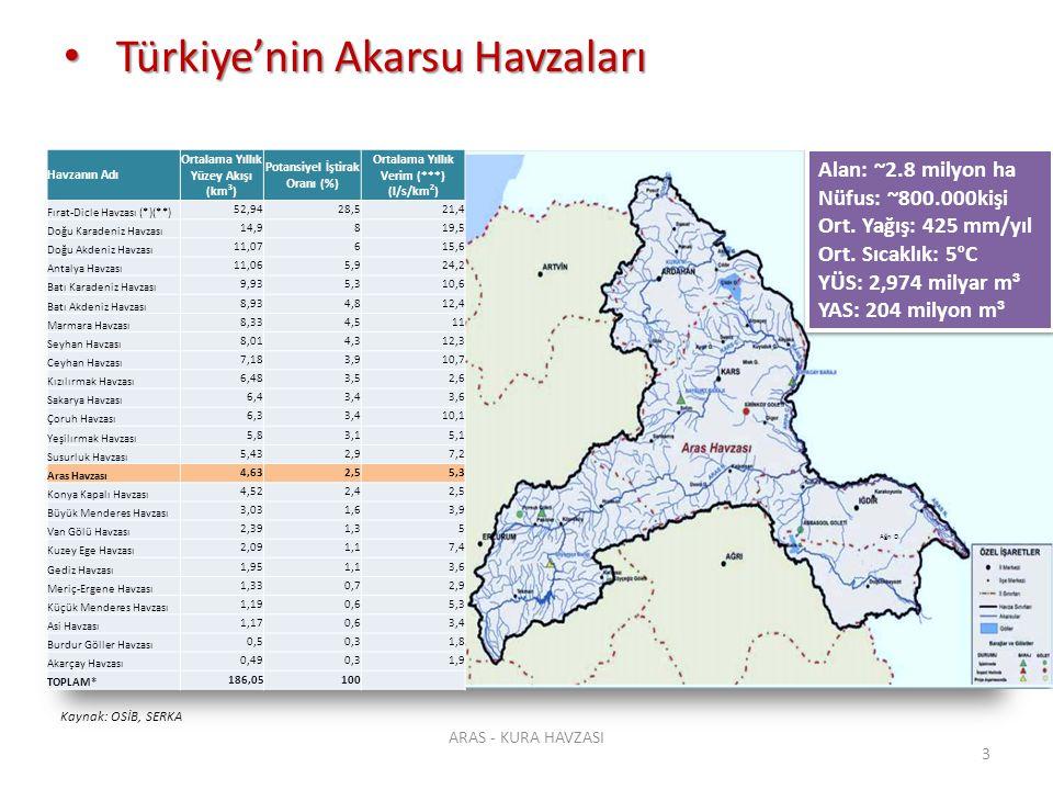 Türkiye'nin Akarsu Havzaları