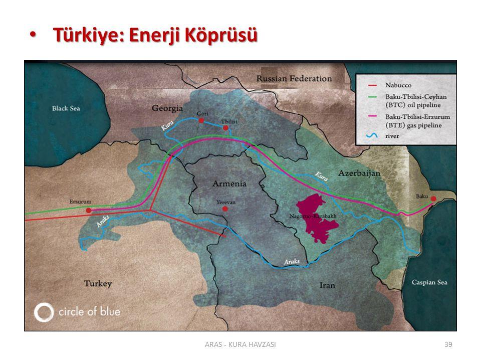 Türkiye: Enerji Köprüsü