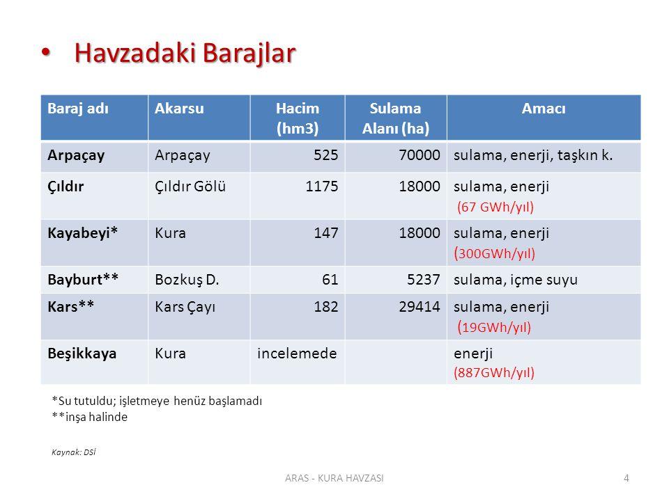 Havzadaki Barajlar Baraj adı Akarsu Hacim (hm3) Sulama Alanı (ha)